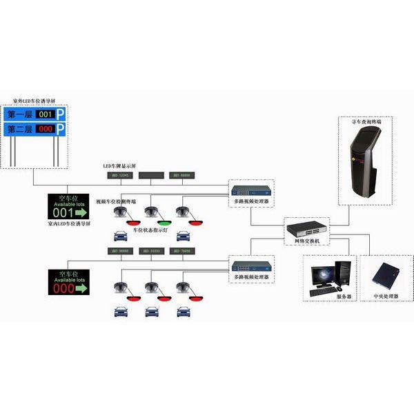 停车场智能车位综合信息系统
