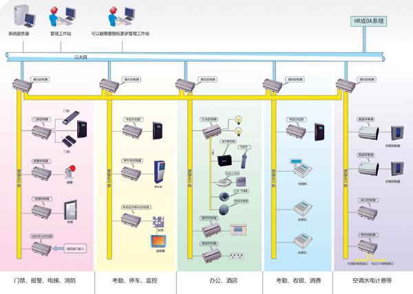 SAFTOP S6000建筑智能物联产品是一个包括如下核心独立子系统的软硬件技术平台:  SAFTOP智能物联系统  SAFTOP门禁/报价/一卡通系统  SAFTOP智能照明系统  SAFTOP 办公环境智能化系统  SAFTOP 酒店智能中控系统 SAFTOP建筑智能物联产品荣获中国建筑智能协会2009/2010年度优质产品奖。 SAFTOP智能物联技术拓扑构架扁平、简洁、创新,可以通过即插即用的方式,将各子系统传感末端在