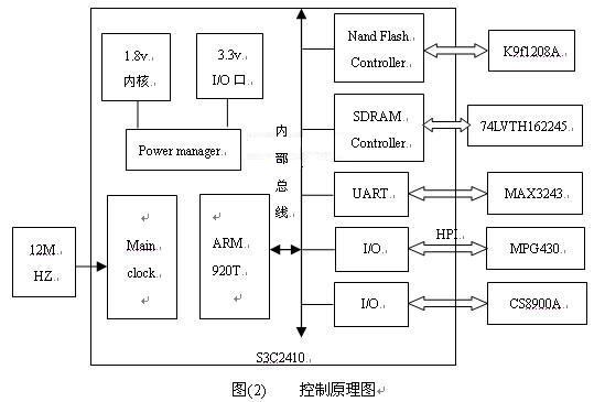 3.2 压缩编码模块 压缩编码模块包括两部分:模拟视频信号采集和MPEG-4压缩模块。视频输入解码芯片采用TI公司的TVP5150,压缩编码芯片采用映佳公司的MPG440。TVP5105支持NTSC/PAL/SECAM等3种制式,实现模拟视频信号转换为数字并行信号ITU-R BT.601 或ITU-R BT.656码流格式,正常工作时的功耗仅为115mW。MPG440具有采用符合工业标准的16b/32b的双向主机接口,用来与视频解码芯片和主控制器进行通信,而且支持VGA、QVGA、CIF、QCI、