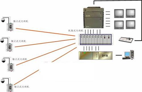 租用宽带电路,用户要配置各种光端机,光纤收发