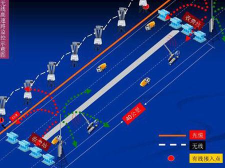 无线网络实现监管 高速公路监控方案