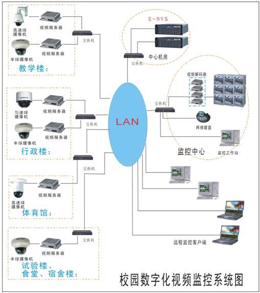 二、E-NVS嵌入式网络视频系统介绍   E-NVS全称Embedded-NetworkVideoSystem,即嵌入式网络视频系统,是基于嵌入式软硬件应用技术,结合国际先进的H.264视频压缩技术,全数字化、网络化、智能化的视频监控系统。E-NVS集嵌入式服务器、嵌入式中心管理软件、大容量磁盘阵列等三类产品于一体,有功能强大、稳定性高、成本低廉的特点。   三、E-NVS校园解决方案   目前在学校视频监控中,对视频信号的监控和管理主要分为三方面:   1、监控室:监控室对整个校园的监