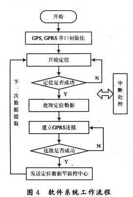 主程序采用状态机的系统结构,其工作流程如图4所示.