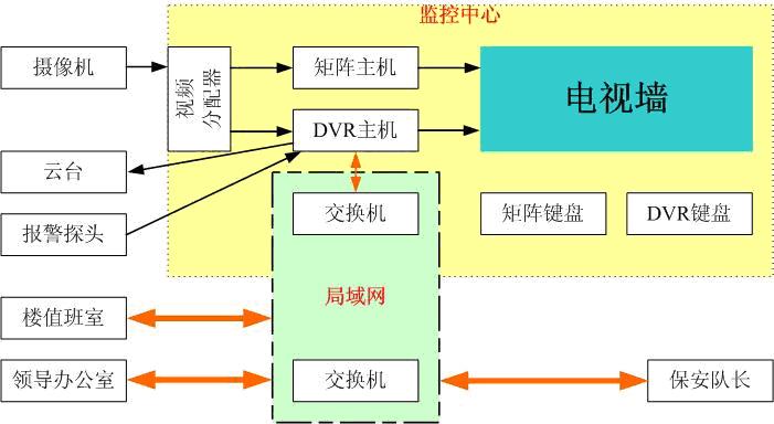 (DVR)进行监控录像,本文从硬盘录像机在智能小区的监控应用实践来介绍智能监控系统的设计与方案实施,讨论如何真正发挥硬盘录像机的功能和性能。   智能小区的监控需求概述   智能小区监控系统简称小区监控,主要监控对象是:公共场所、周界安全、停车场、停车场出入口、电梯和电梯厅、访客出入口、强弱电控制室以及楼面安全情况等。根据目前小区管理的管理层次和管理人员的技术水平,可以大致分为两个层次,一个是物业管理者(物业领导),一个是保安部门及保安人员;从办公区域来说,主要为行政办公室、保安负责人办公室、监控值班室以