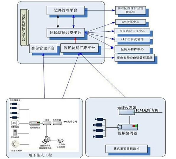 From:系统逻辑架构图http://www.21csp.com.cn/cpzx/article3210