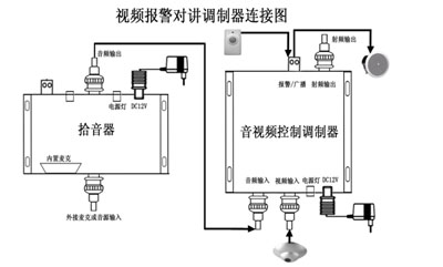 视频报警联动监控系统的核心设备是音视频控制信号传输
