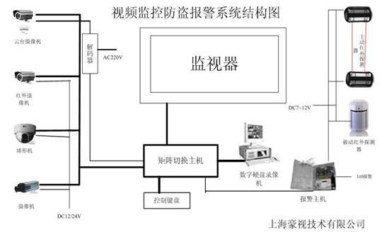 工厂安防闭路电视监控防盗系统解决方案