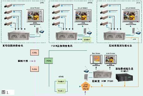 某变电站视频监控系统设计方案_secret