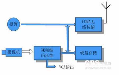 监控中心可以通过电视监视器显示各现场监控点的图像