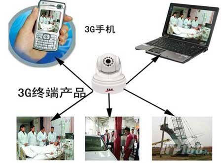无线安防:3g网络摄像机技术应用