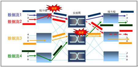 模型   无阻塞交换,云计算核心交换平台的关键且基本