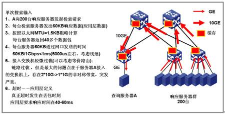分析电路交换报文交换,和分组交换的优缺点