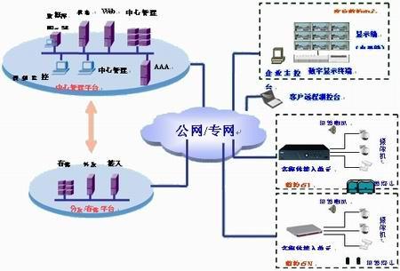 导读:数字化监控系统的两大技术核心