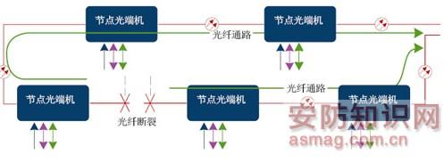 节点光端机在城市管网监控系统中的应用