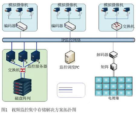 或采用网络摄像机,数字图像信息直接接入ip监控专网