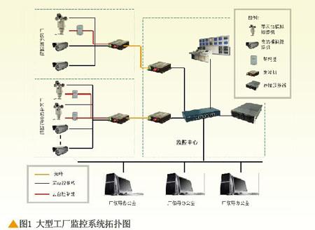双绞线传输   双绞线传输相比于同轴电缆传输距离