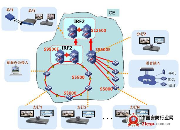 电信级以太网在集团客户的最新应用