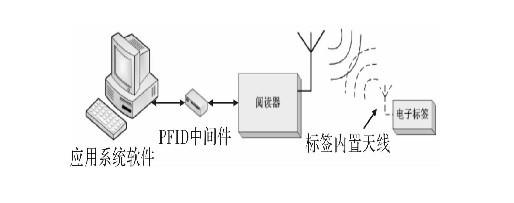 中间件将基于不同平台,不同需求的应用环境与rfid 物理设备连接起来