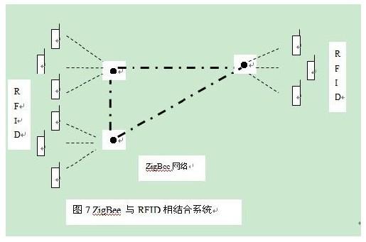 与rfid相结合系统