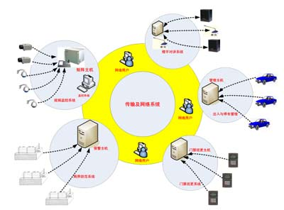 数字社区_谈谈数字社区建设之安全防范系统