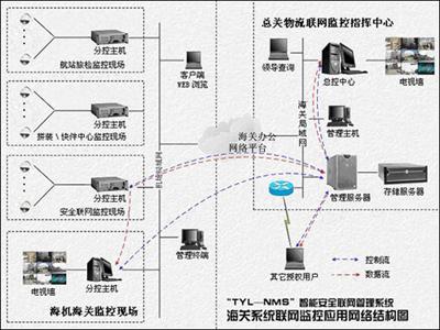 远程监控系统拓扑结构