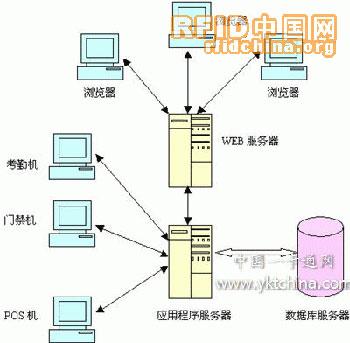 网络体系结构,数据库管理