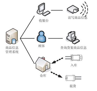 基于rfid技术的电子标签在物流网中应用