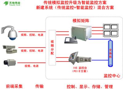 解析智能视频监控系统的构建以及应用