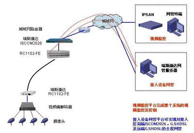 基于电路交换方式的shdsl局端设备网络侧接口(snl)要求是2mb或v35接口