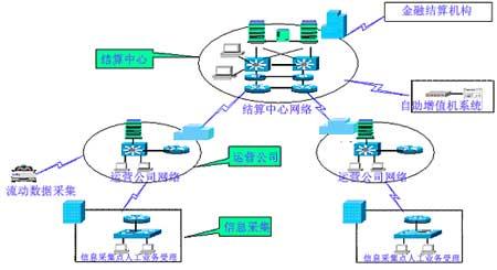 城市一卡通网络结构图