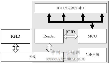 其基本的架构为移动通信终端+smap模块+rfid