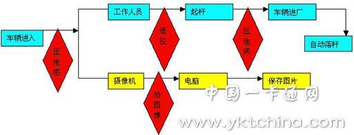停车场系统工作流程图