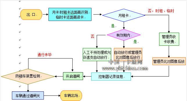 保安道闸电路结构框图