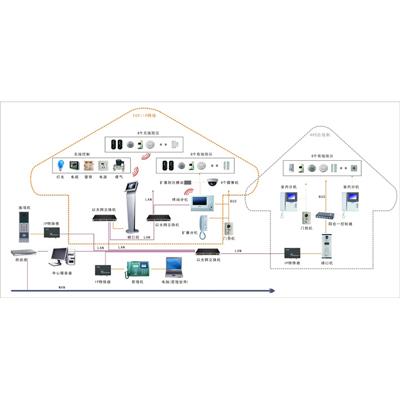 厦门立林科技有限公司--混合型智能家居系统