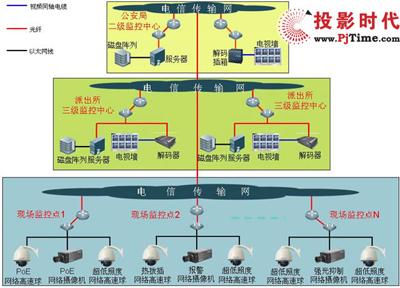 监控系统建设的技术途径上有两大类,一类是矩阵联网和硬盘录像机控制