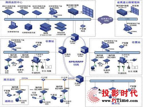 高速公路ip智能监控解决方案分析__安防工程企业商铺