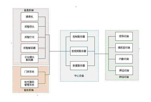 系统原理图   普通前端:摄像机,报警探头,联动灯光,报警解码器,云台
