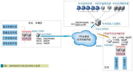 深圳地铁2号线视频监控系统设计