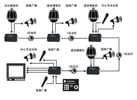 高速公路视频监控系统传输设备选购要点