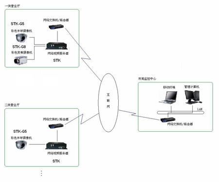 4,网络控制云台的旋转和控制摄像头的相关参数,如光圈大小