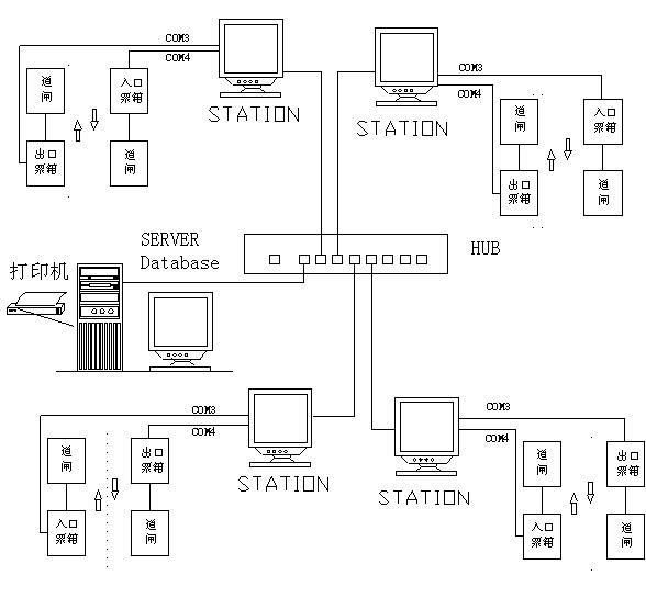 兴络标准停车场管理系统方案