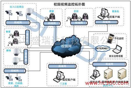监控接线图收发器和交换机