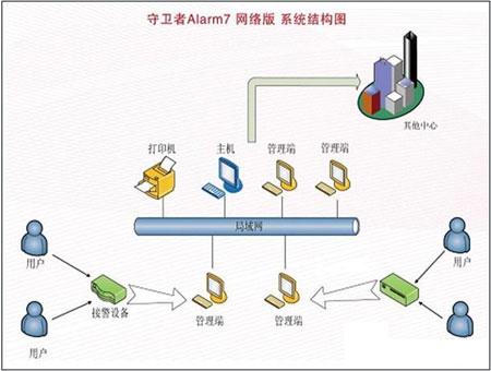 校园电话联网报警标准技术方案(下篇)