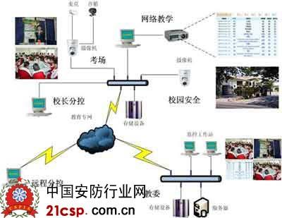 高考网络化监控系统方案