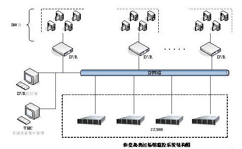 奥运场馆监控系统结构图