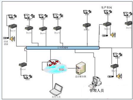 工厂网络视频监控解决方案