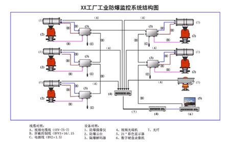 工厂工业防爆监控系统