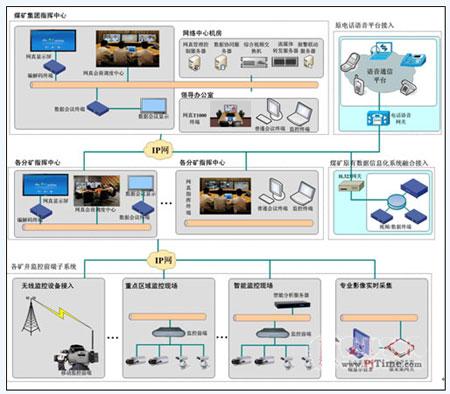 其结构图如下所示:   网真视频指挥调度建设方案结构