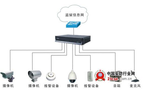 基于监狱前端监控点密度大的特点,为有效节约网络端口、限制广播域的规模、利于日后减轻网络系统维护工作量,并充分考虑到今后监控点的扩容等因素,以楼宇为单位采用集中式多路编码。   集中编码器采集各监控点现场视音频信号、告警信号,经过编码处理后,集中上传到监控中心进行实时监控。同时支持移动侦测、报警联动和语音对讲,发生异常情况时,监控中心可以便捷地控制前端设备进行现场情况观察,通过语音对讲进行即时沟通,大大提高事件处理效率,提高监管安全性。   3、客户端   客户端是指所有访问监控资源的用户,基于PC。