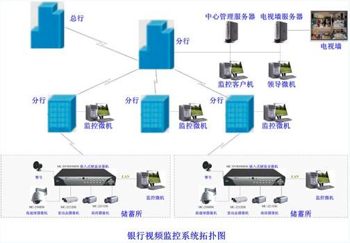 金融行业安全防范视频监控系统解决方案